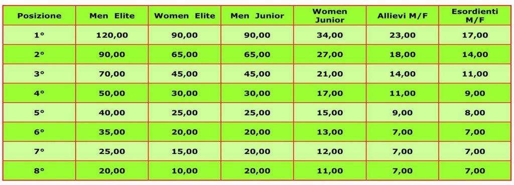 montepremi gara bmx domenica Circuito Italiano – Besnate 17-18 Marzo 2018 - Premiazioni Esordienti Allievi Junior Elite